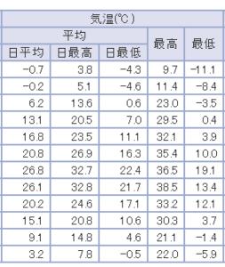全12列があるが上から1月、最終列が12月の気温データ