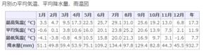 長野県の月別最高気温(1981~2010)