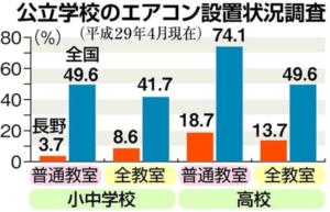 赤が長野県、青が全国のエアコン設置率(%)