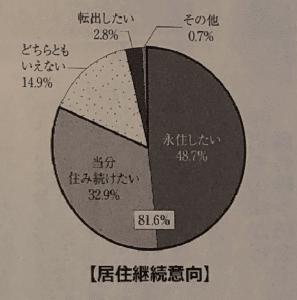 居住継続意向における調査結果
