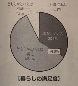 暮らしの満足度における調査結果