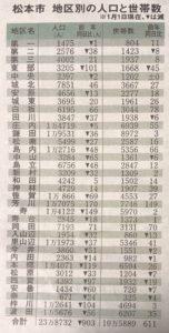 松本市地区別の人口と世帯数
