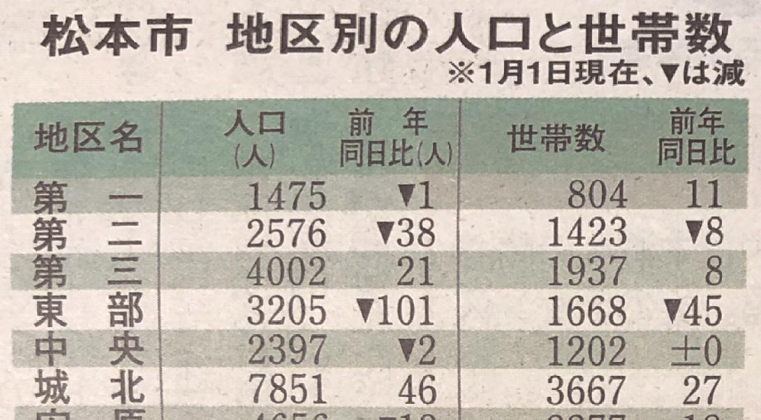 松本市で人口の多い地区TOP3をまとめてみた